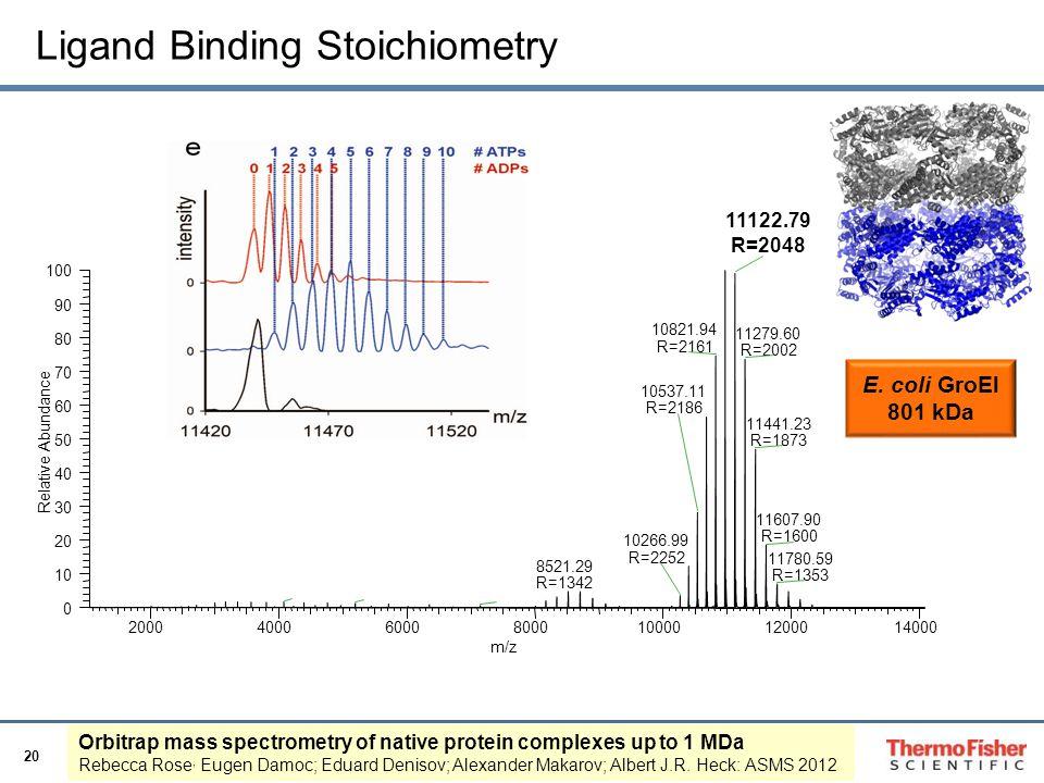 Ligand Binding Stoichiometry