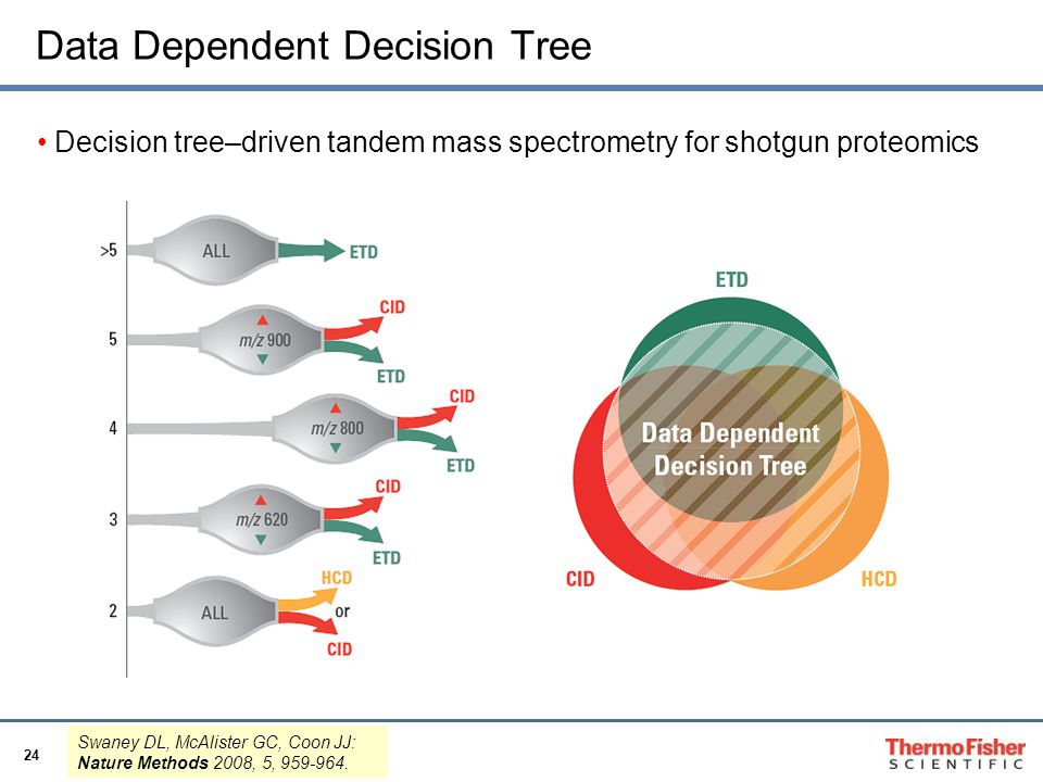 Data Dependent Decision Tree
