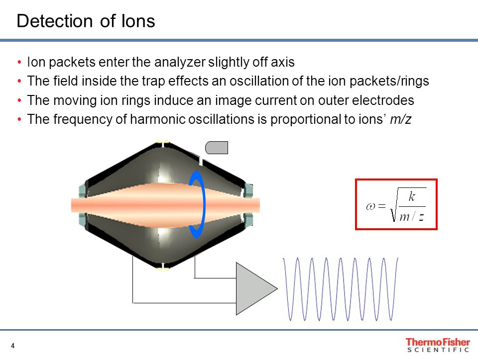 Detection of Ions Ion packets enter the analyzer slightly off axis