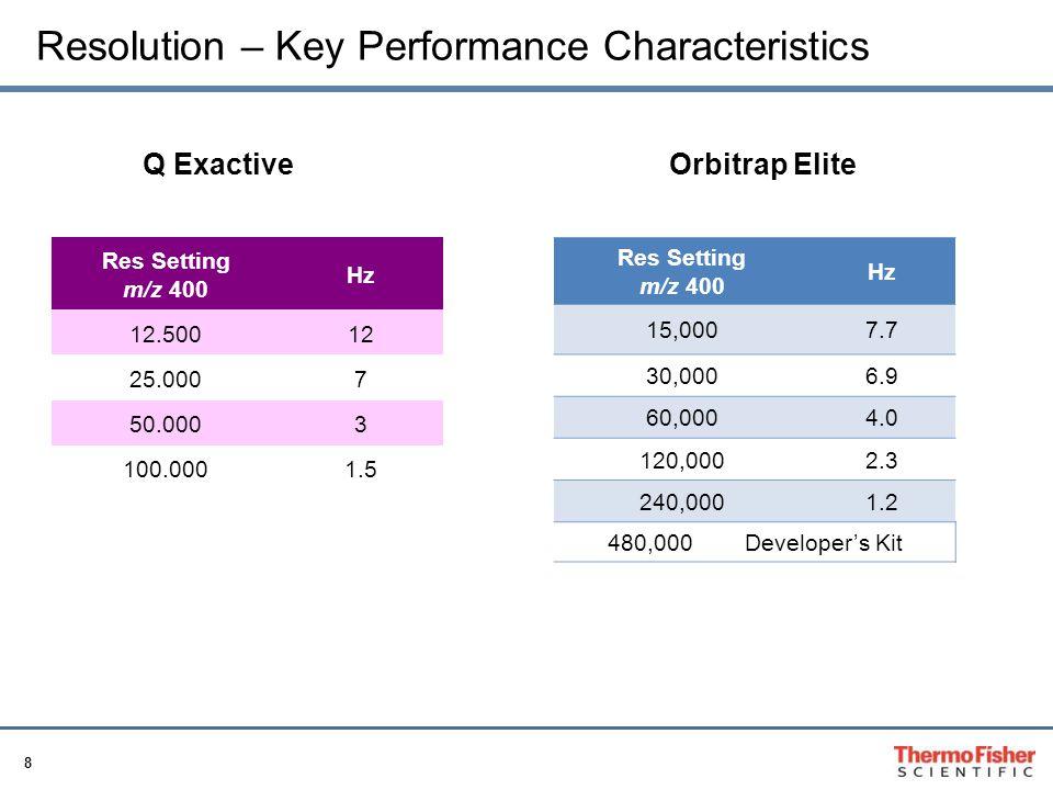 Resolution – Key Performance Characteristics