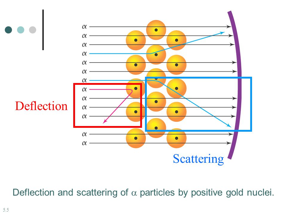Deflection Scattering
