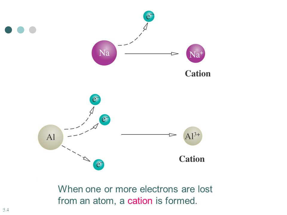 When one or more electrons are lost from an atom, a cation is formed.