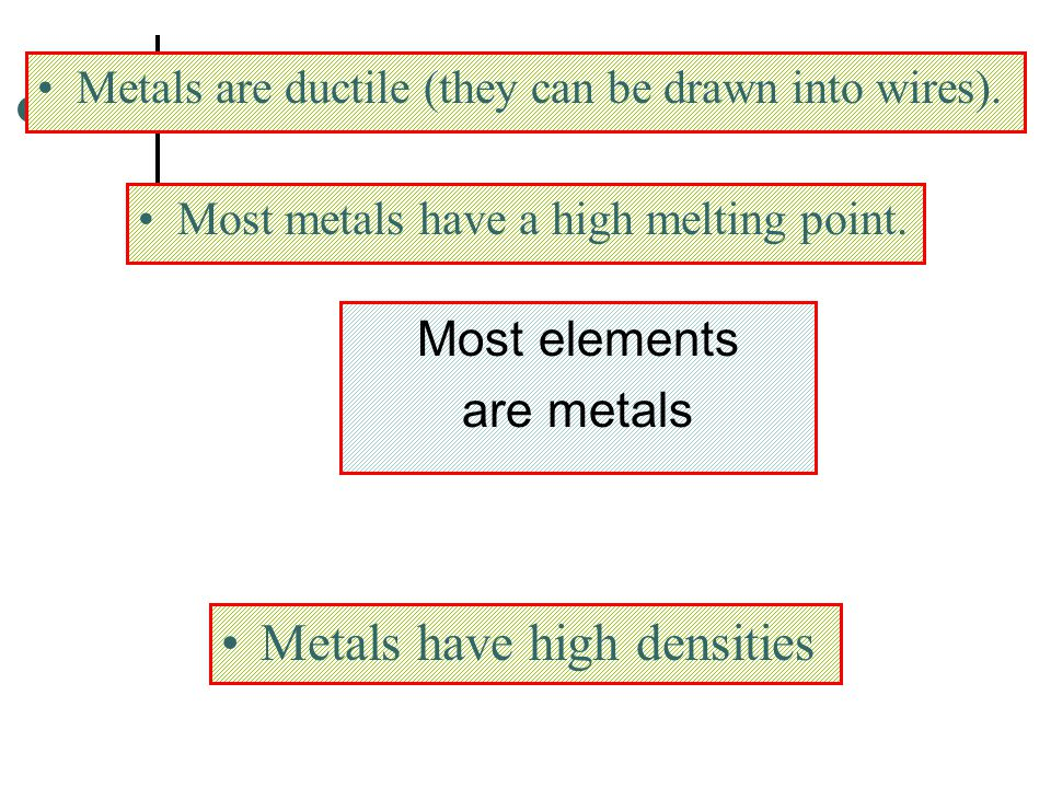 Metals have high densities
