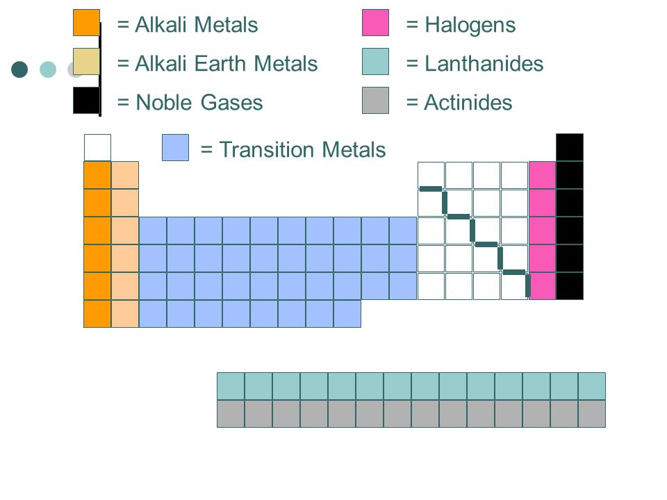 = Alkali Metals = Alkali Earth Metals = Noble Gases = Halogens