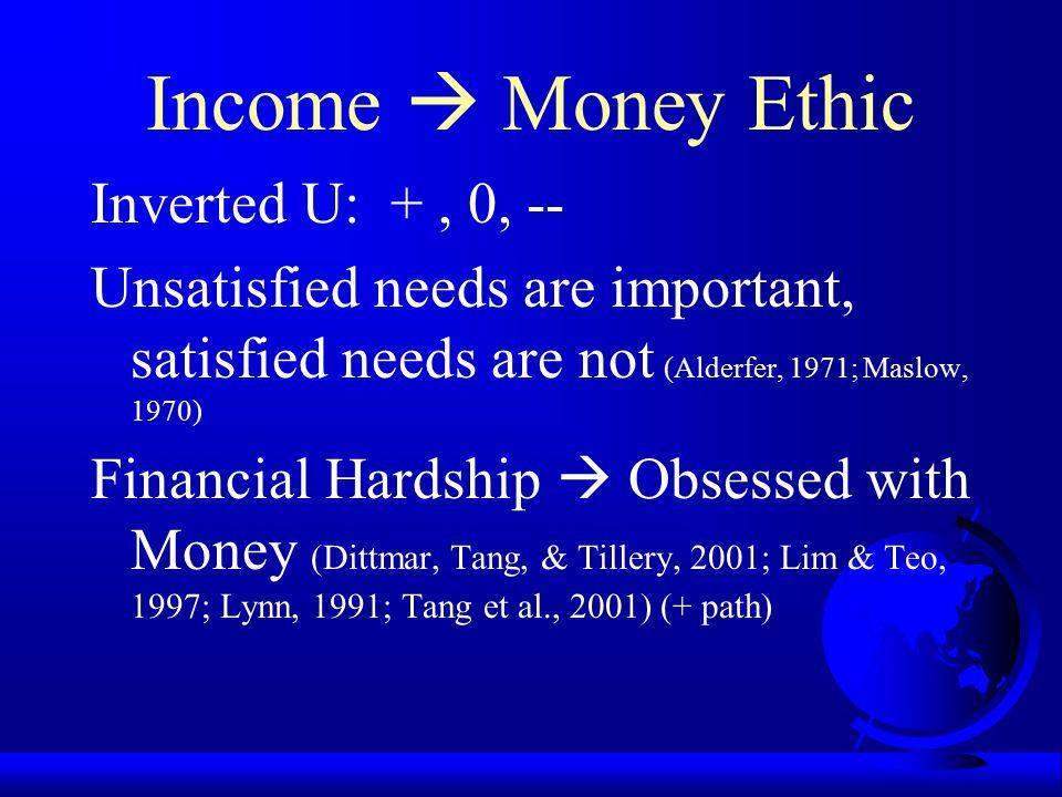 Income  Money Ethic Inverted U: + , 0, --