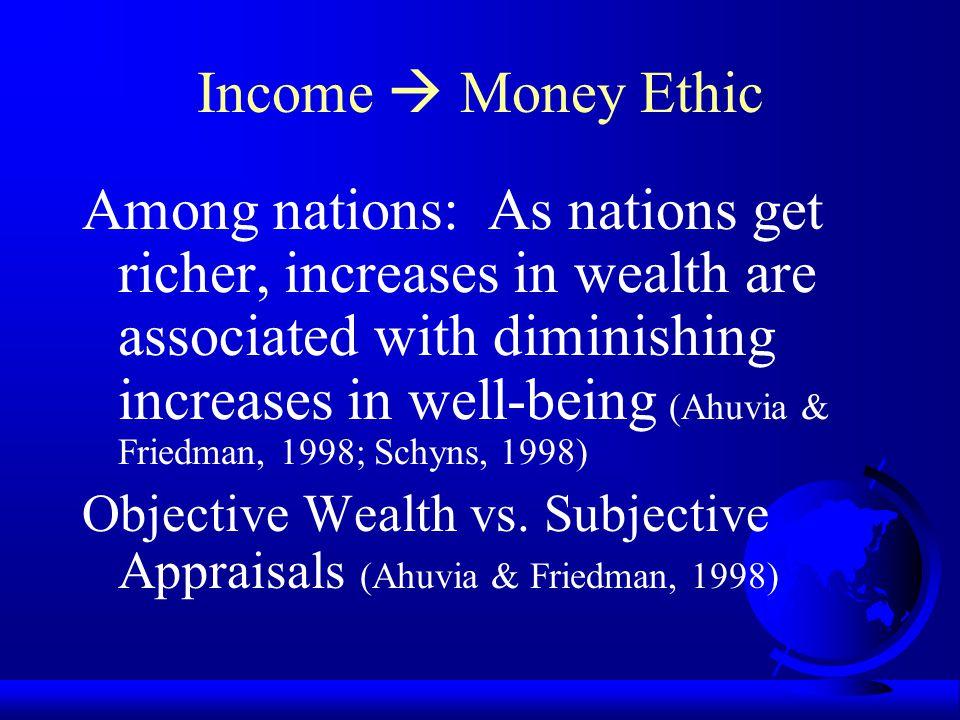 Income  Money Ethic