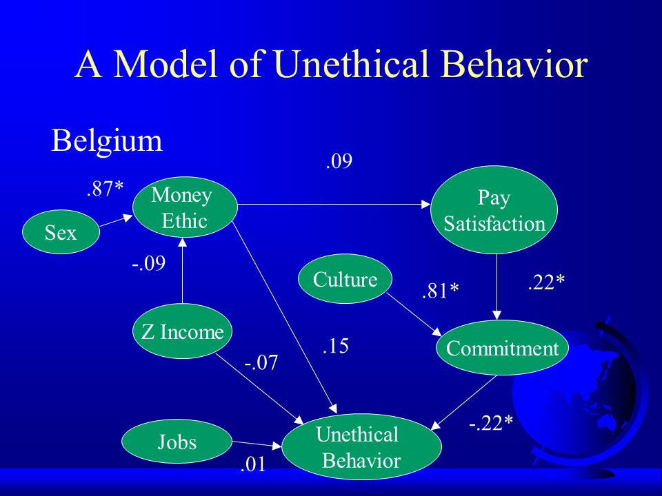A Model of Unethical Behavior