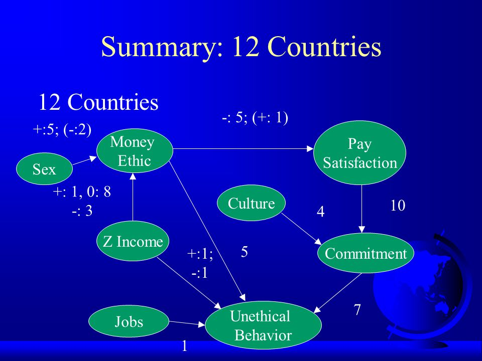 Summary: 12 Countries 12 Countries -: 5; (+: 1) +:5; (-:2) Pay Money
