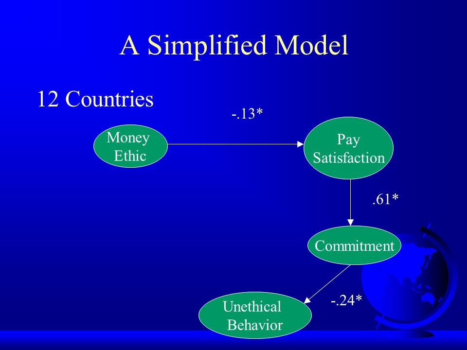 A Simplified Model 12 Countries -.13* Pay Money Satisfaction Ethic