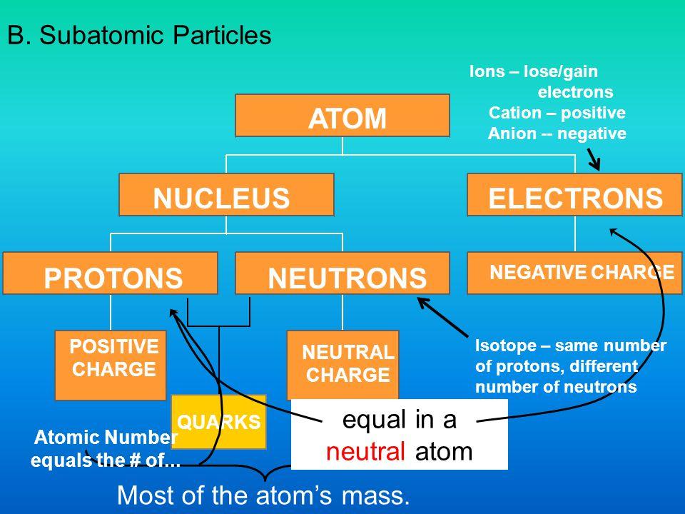 ATOM NUCLEUS ELECTRONS PROTONS NEUTRONS