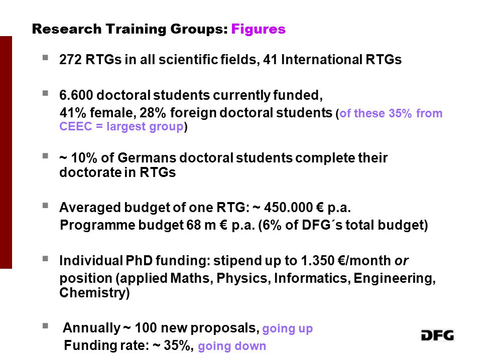 Research Training Groups: Figures