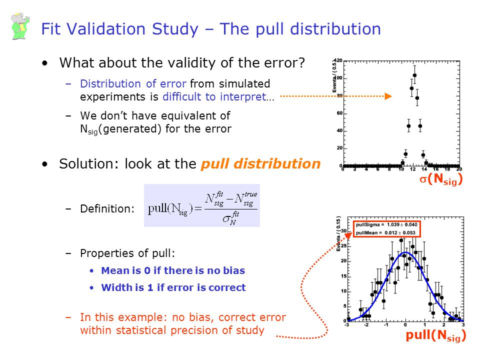 Fit Validation Study – The pull distribution