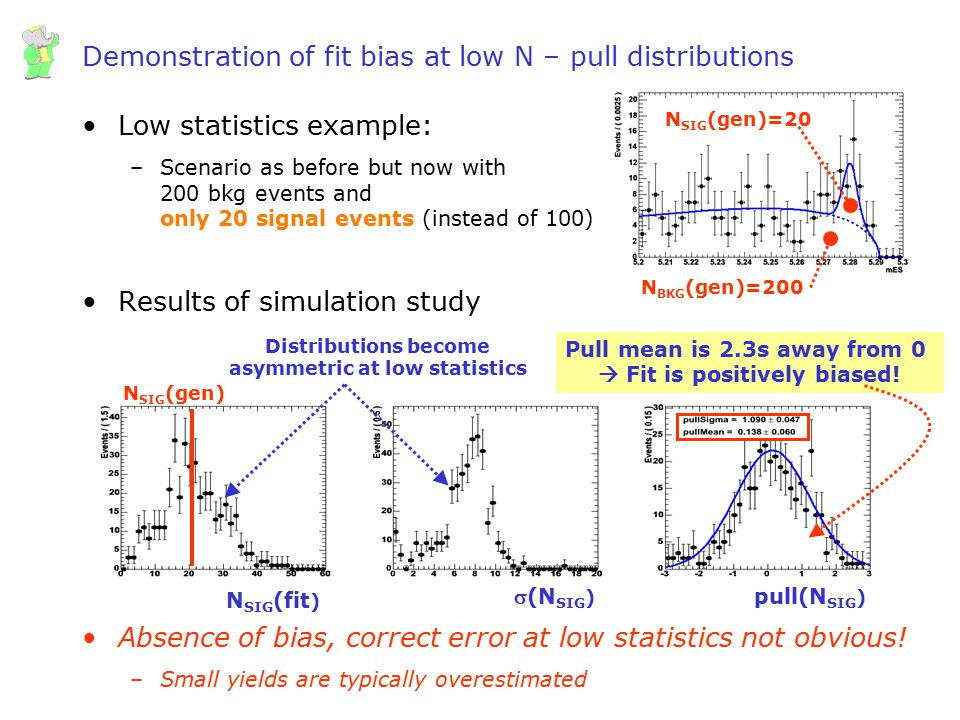 Demonstration of fit bias at low N – pull distributions