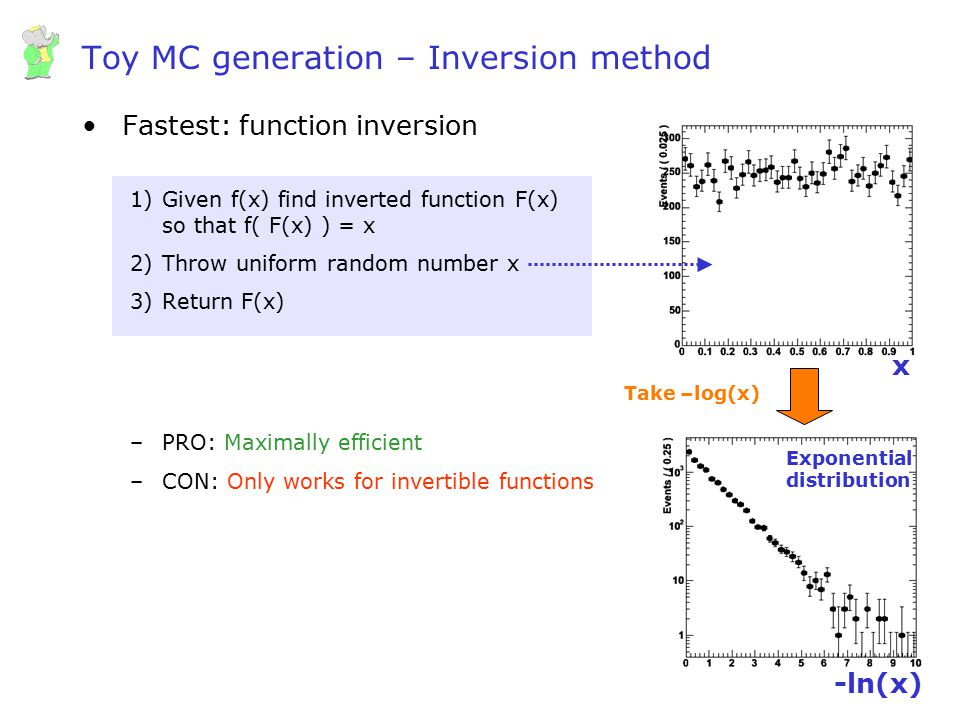 Toy MC generation – Inversion method