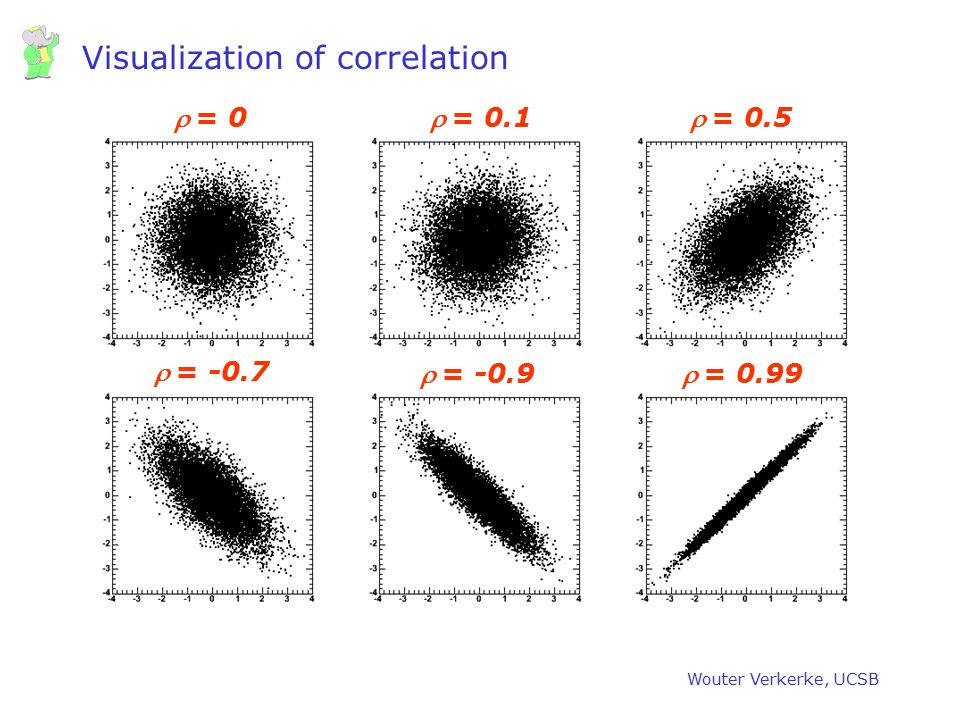 Visualization of correlation