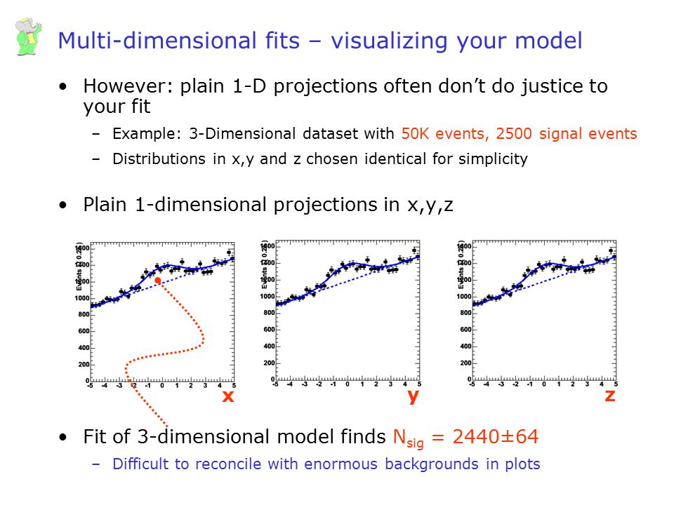 Multi-dimensional fits – visualizing your model
