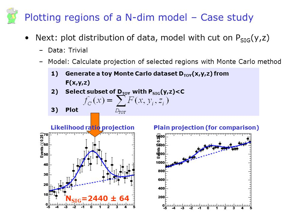 Plotting regions of a N-dim model – Case study