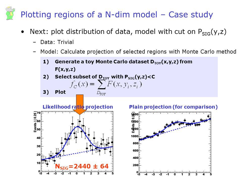 Plotting regions of a N-dim model – Case study