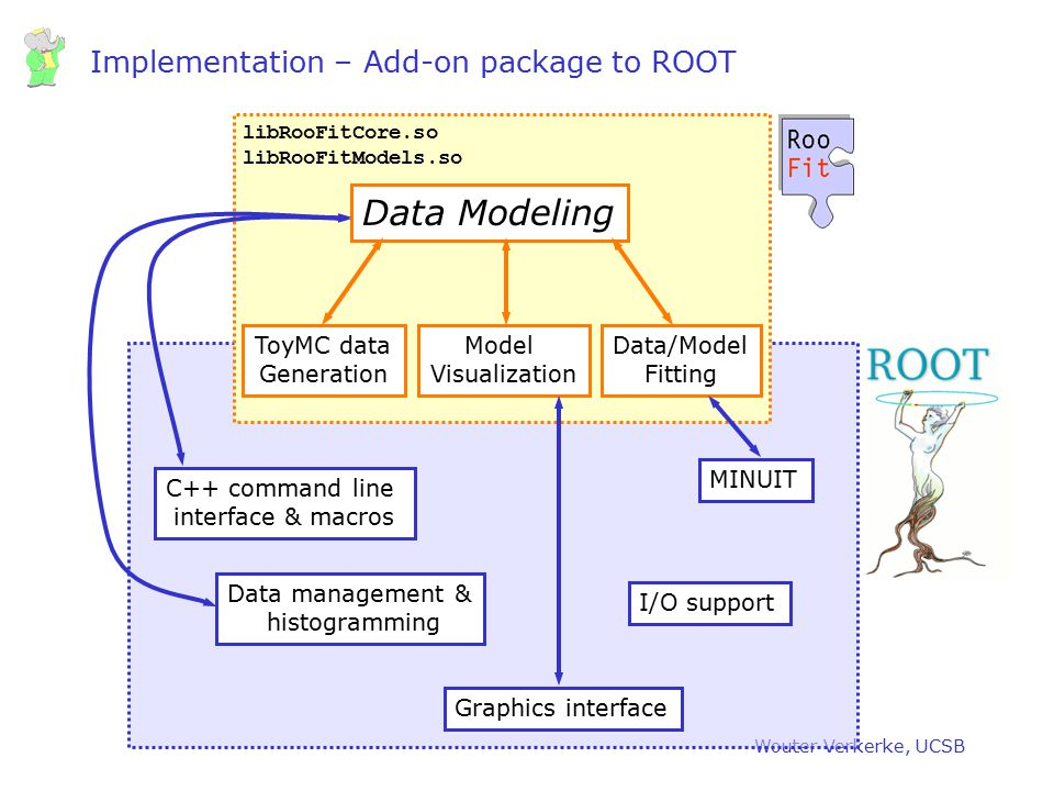 Implementation – Add-on package to ROOT
