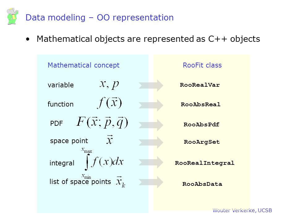 Data modeling – OO representation