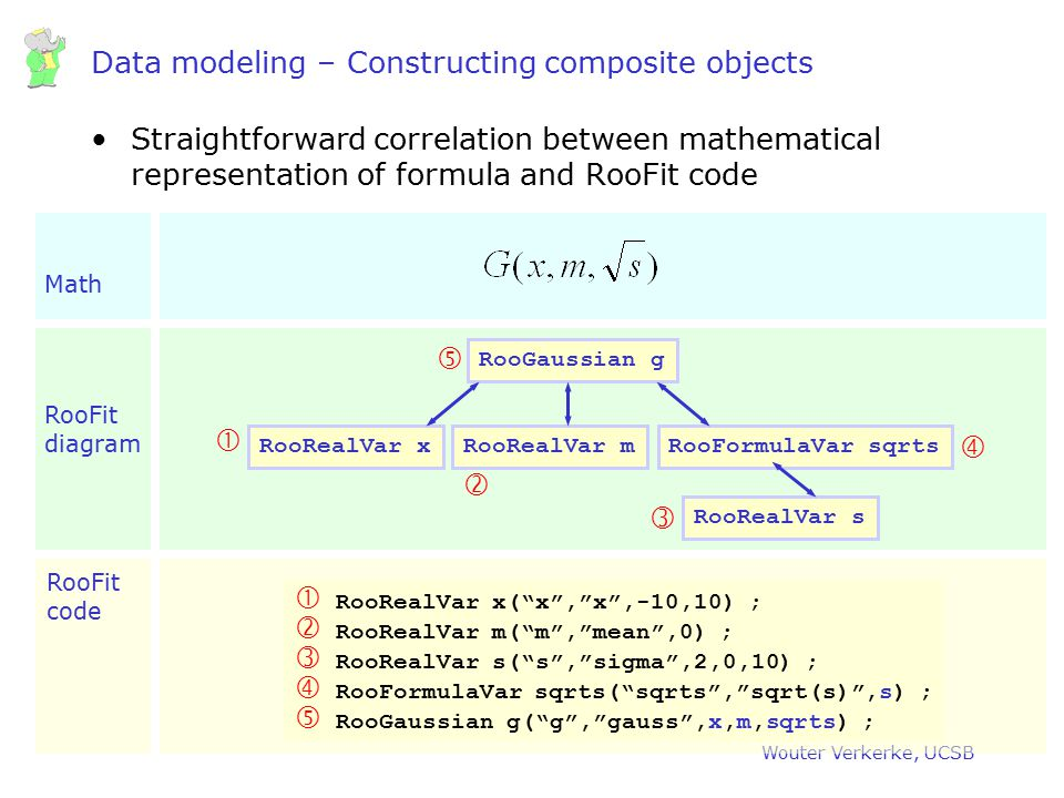 Data modeling – Constructing composite objects