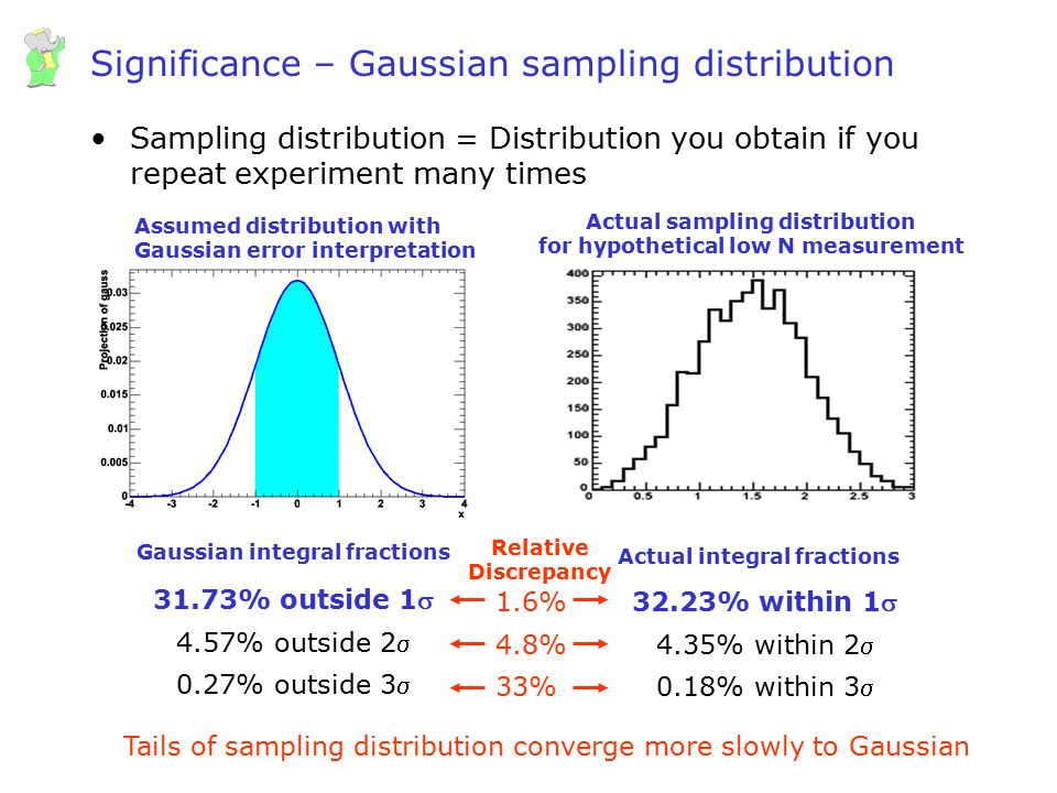 Significance – Gaussian sampling distribution