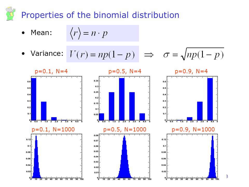 Properties of the binomial distribution