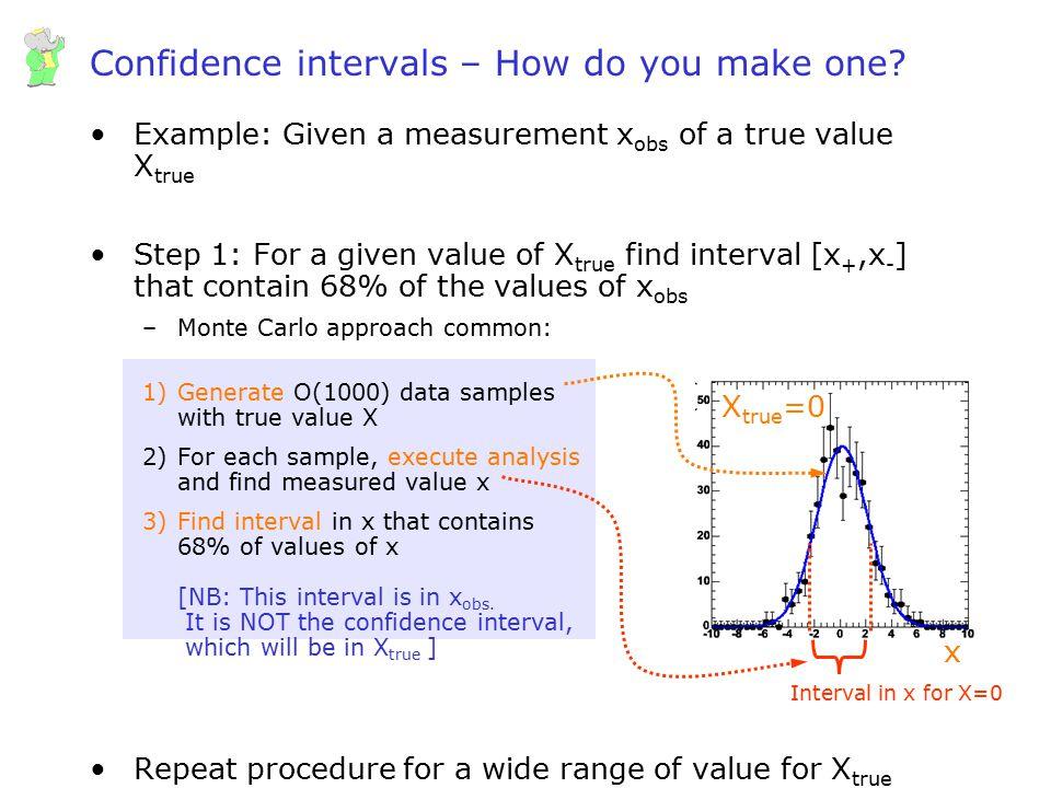 Confidence intervals – How do you make one
