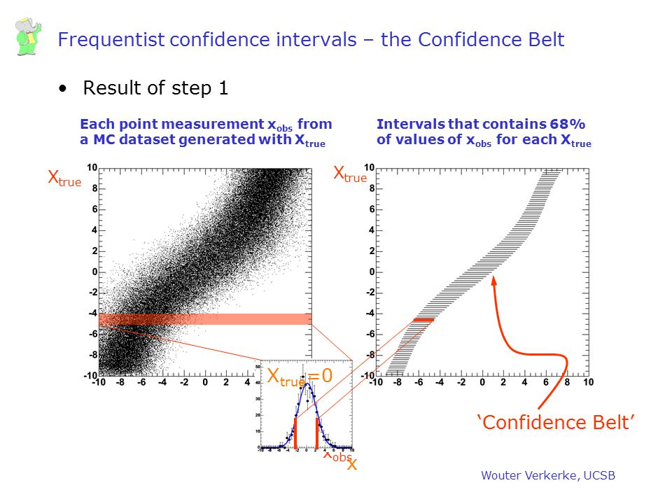 Frequentist confidence intervals – the Confidence Belt