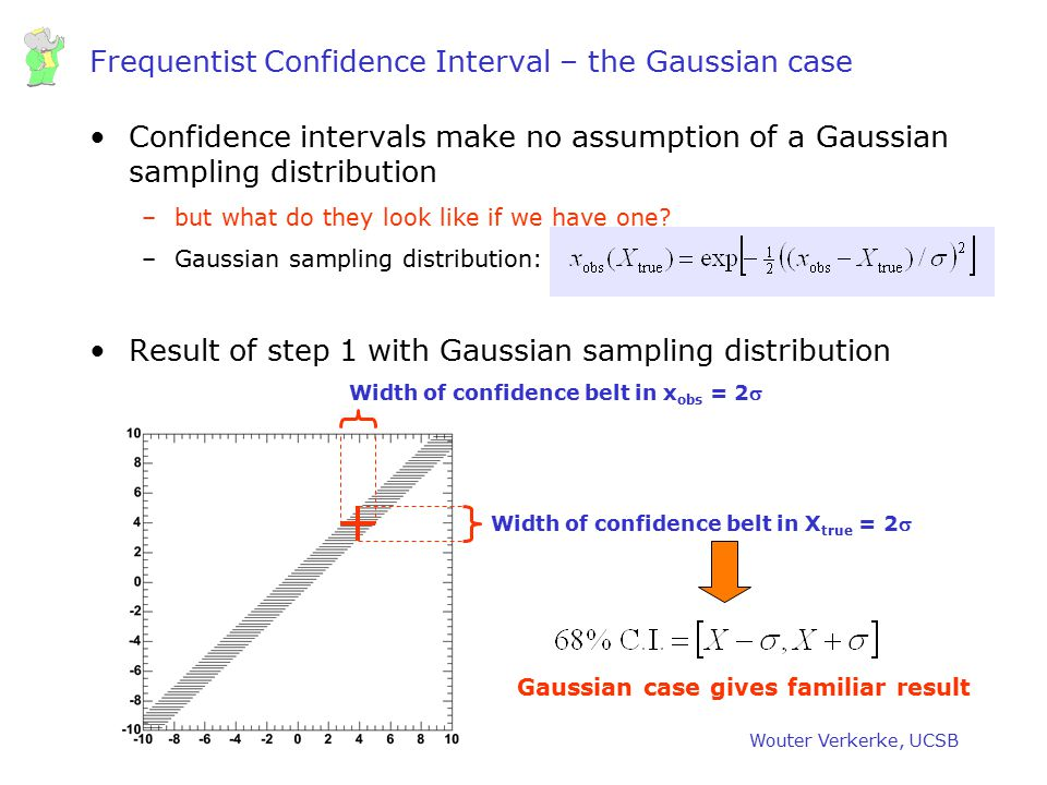 Frequentist Confidence Interval – the Gaussian case
