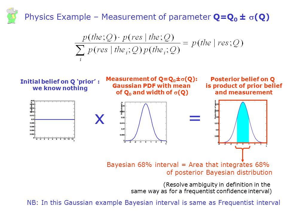 Physics Example – Measurement of parameter Q=Q0 ± s(Q)
