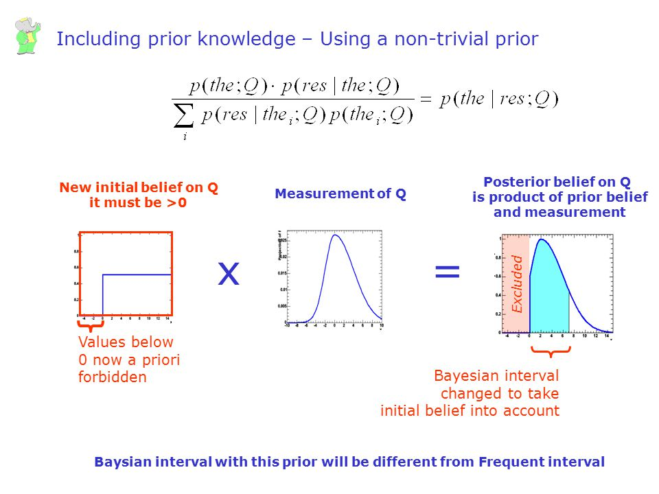 Including prior knowledge – Using a non-trivial prior
