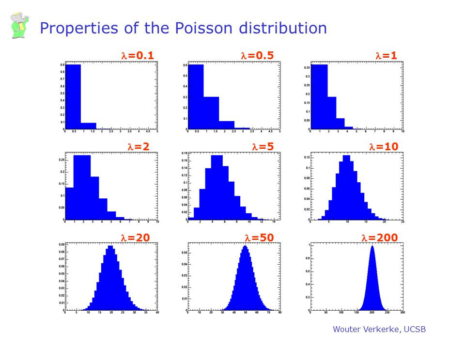 Properties of the Poisson distribution