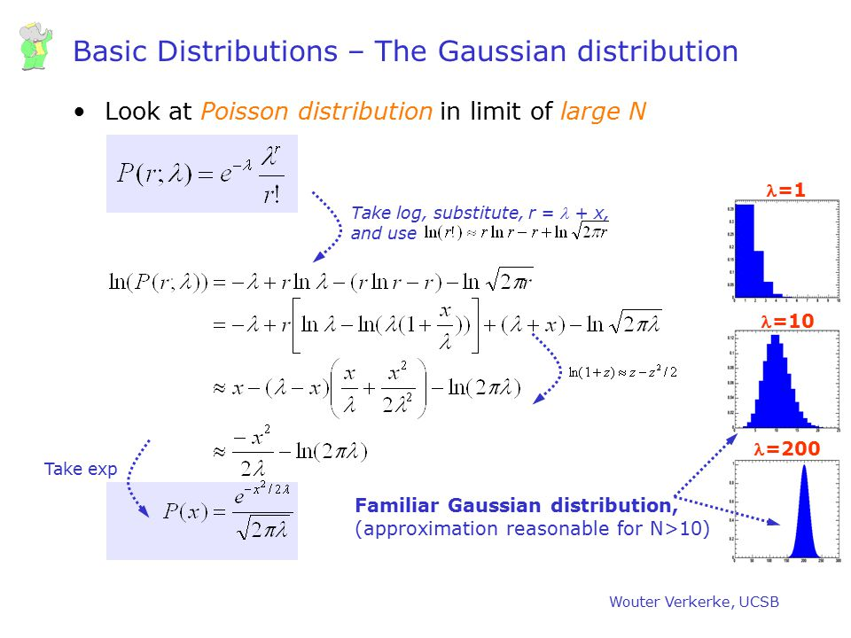 Basic Distributions – The Gaussian distribution
