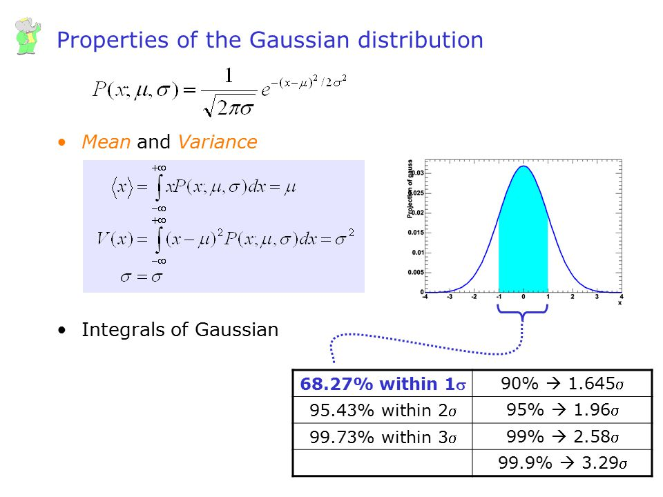 Properties of the Gaussian distribution