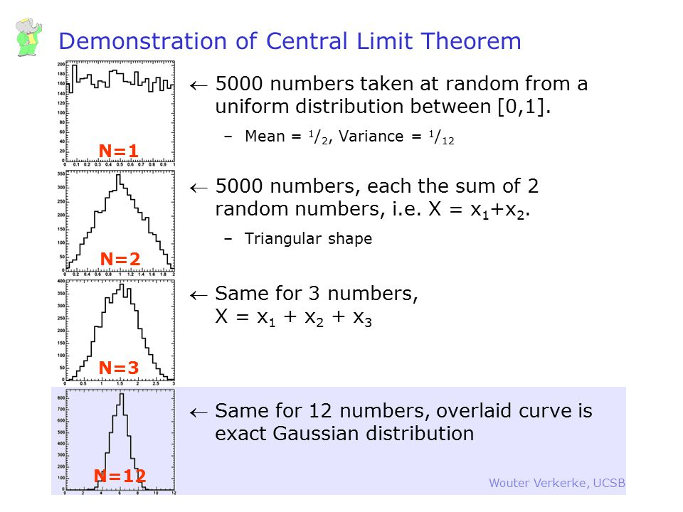 Demonstration of Central Limit Theorem
