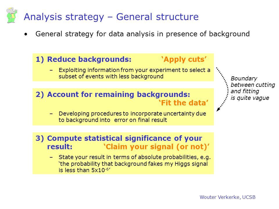 Analysis strategy – General structure