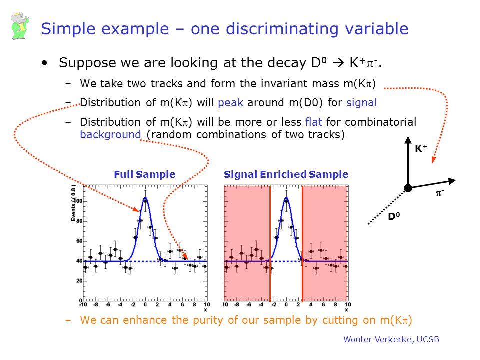 Simple example – one discriminating variable