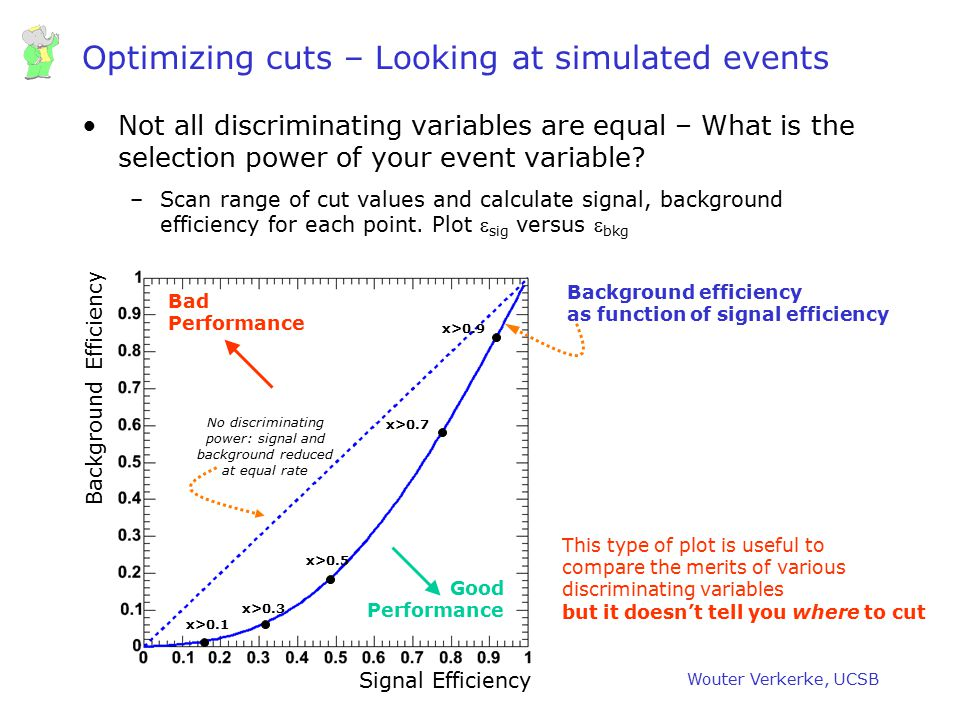 Optimizing cuts – Looking at simulated events