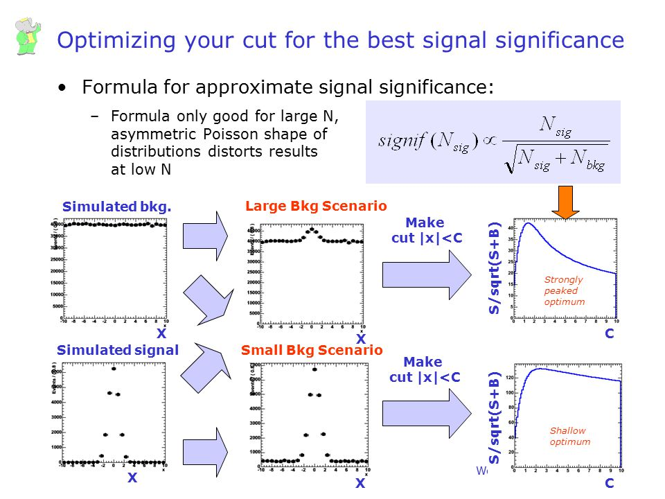 Optimizing your cut for the best signal significance