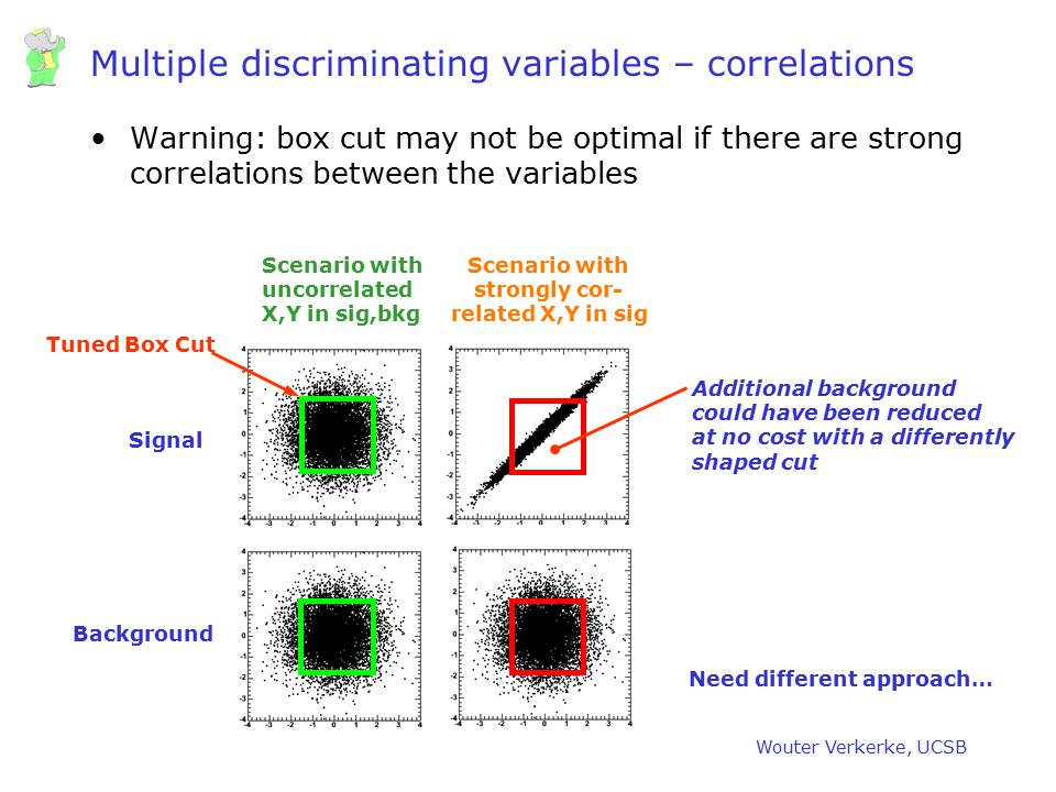 Multiple discriminating variables – correlations