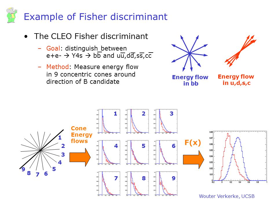 Example of Fisher discriminant