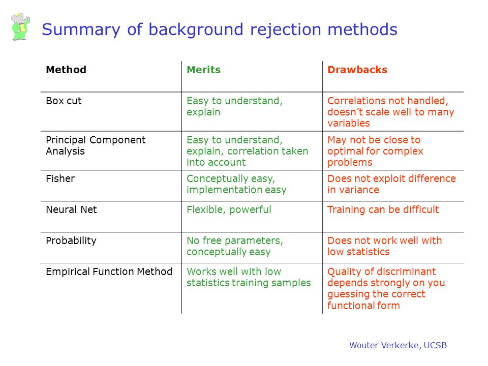 Summary of background rejection methods