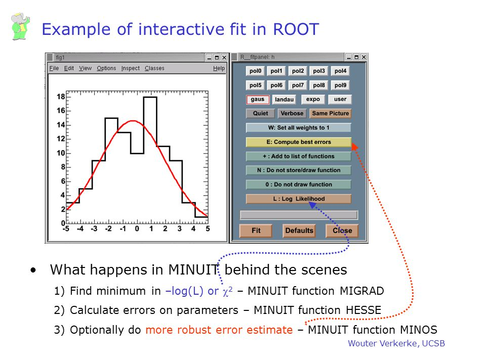 Example of interactive fit in ROOT