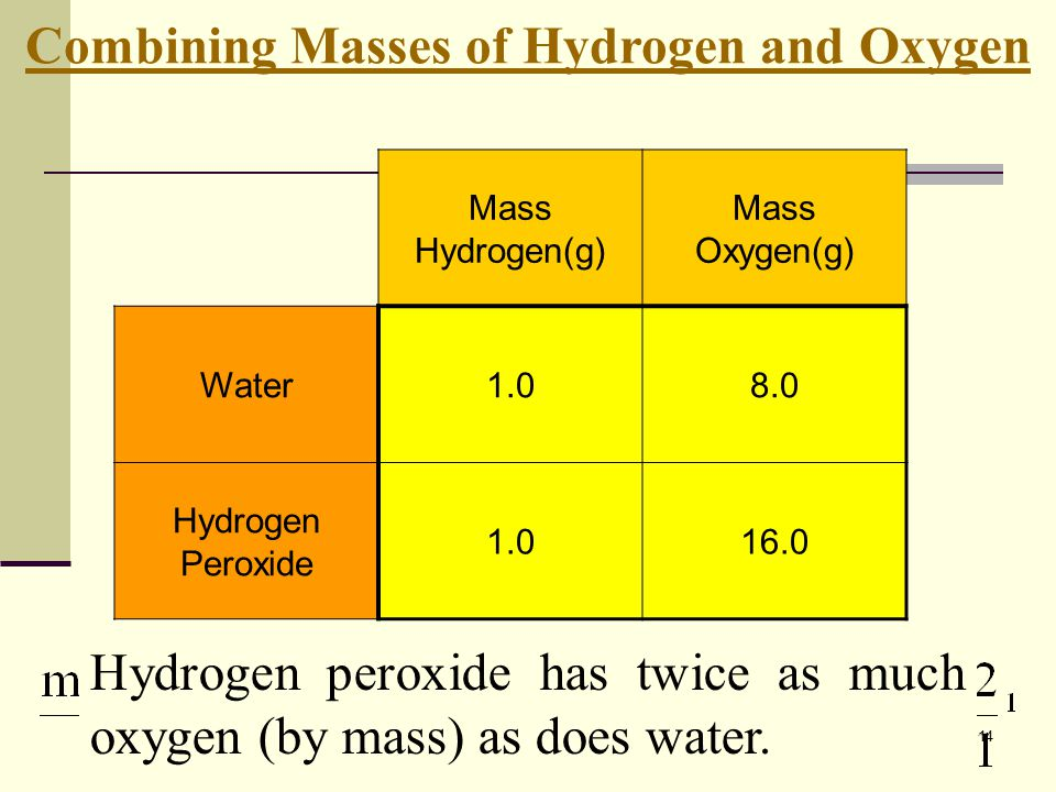 Combining Masses of Hydrogen and Oxygen