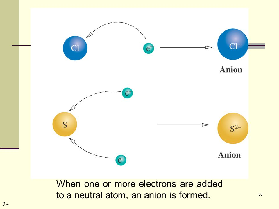When one or more electrons are added to a neutral atom, an anion is formed.
