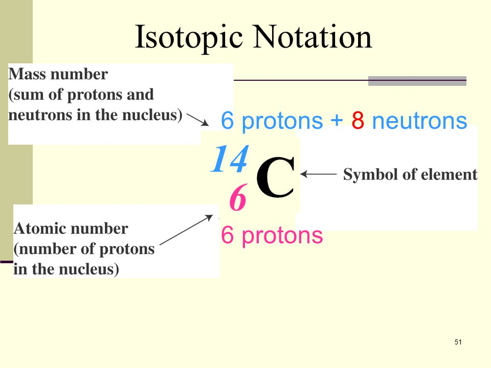 Isotopic Notation 6 protons + 8 neutrons 14 C 6 6 protons
