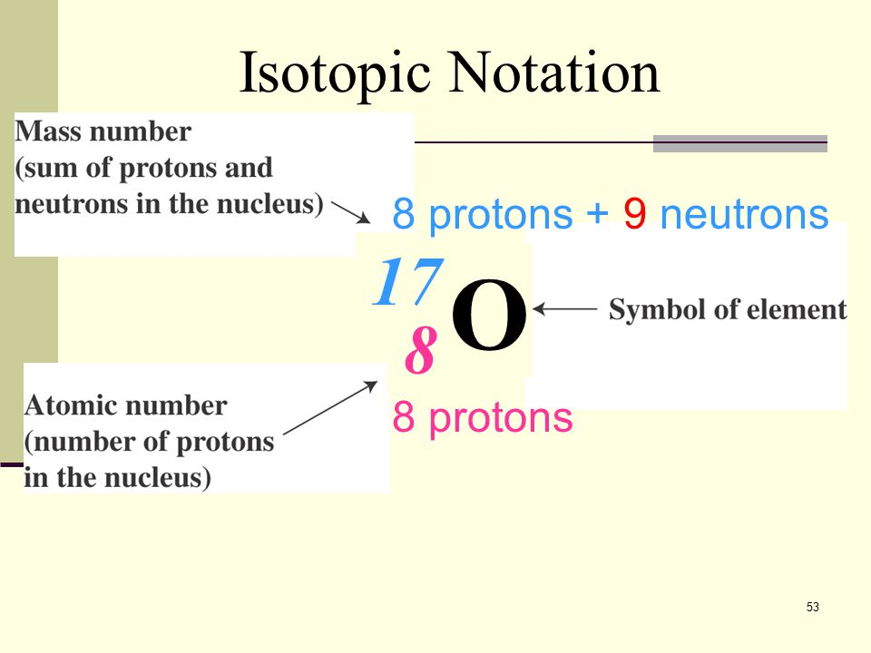 Isotopic Notation 8 protons + 9 neutrons 17 O 8 8 protons