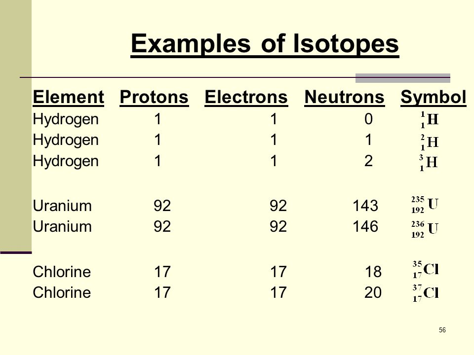 Examples of Isotopes Element Protons Electrons Neutrons Symbol