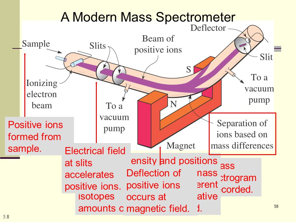 A Modern Mass Spectrometer